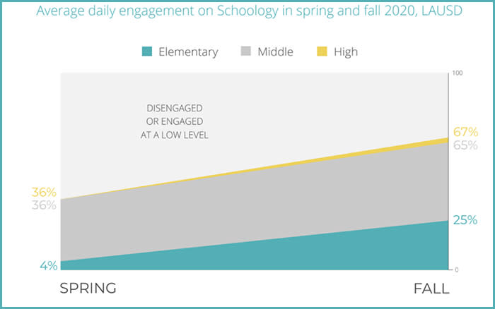 Online participation rates increased between spring and fall, but at least a third of students in the upper grades are still not engaging regularly. (Great Public Schools Now)