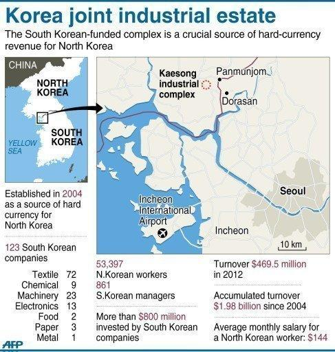 The Kaesong complex, a Seoul-invested industrial state inside North Korea. North Korea has reopened a hotline with South Korea as the two sides agreed to weekend talks aimed at mending ties after months of soaring tensions and threats of nuclear war