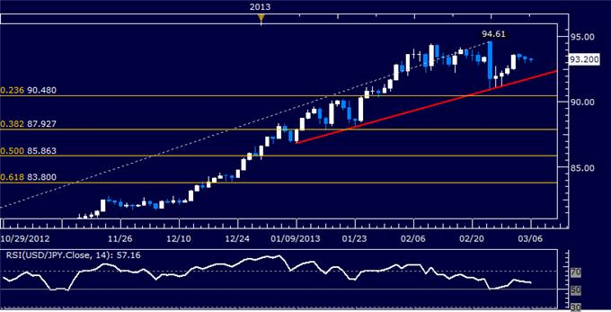 Forex_USDJPY_Technical_Analysis_03.06.2013_body_Picture_5.png, USD/JPY Technical Analysis 03.06.2013