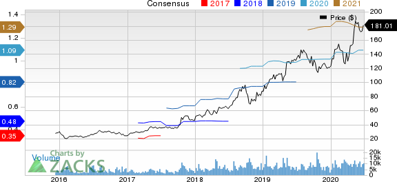 Atlassian Corporation PLC Price and Consensus
