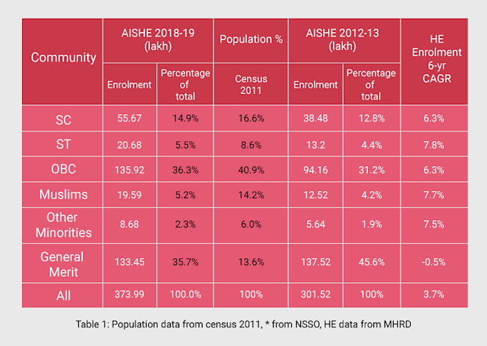 The recently released AISHE 2018-19 report indicates tremendous growth among all communities except for those designated 'general merit'.