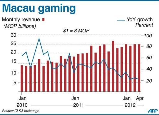 Graphic showing monthly revenue in the Macau gaming industry. Casino industry leaders gathered in the southern Chinese gambling capital on Tuesday for the Global Gaming Expo Asia