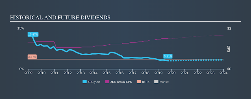 NYSE:ADC Historical Dividend Yield, September 22nd 2019