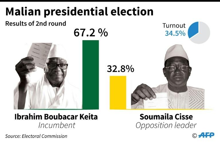 Results of the second round of Mali's presidential elections
