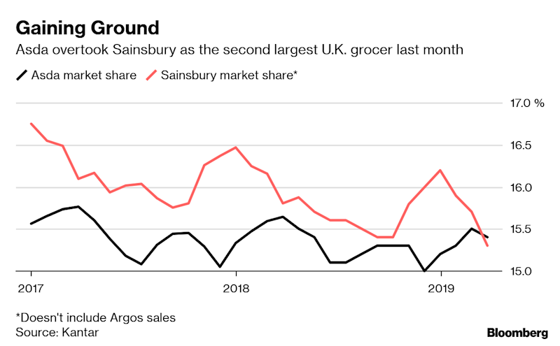 Walmart to Explore Options for Asda Including IPO