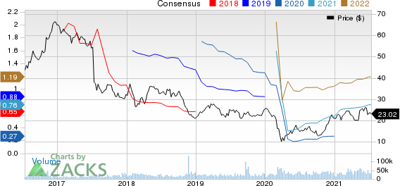 Baker Hughes Company Price and Consensus