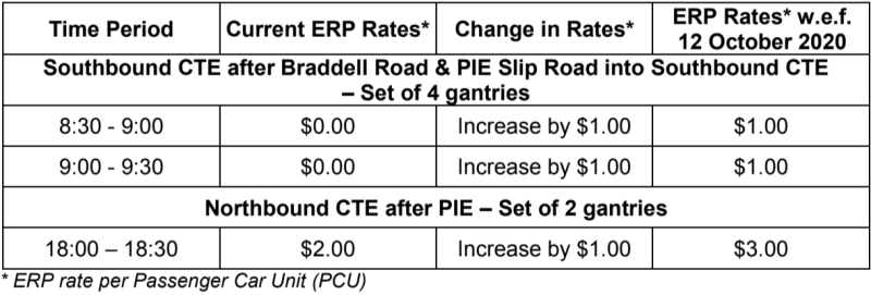ERP rate revisions at 6 CTE gantries. (TABLE: Land Transport Authority)