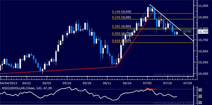 Forex_US_Dollar_Meets_Support_SP_500_Rally_Pauses_Below_1700_body_Picture_5.png, US Dollar Meets Support, S&P 500 Rally Pauses Below 1700