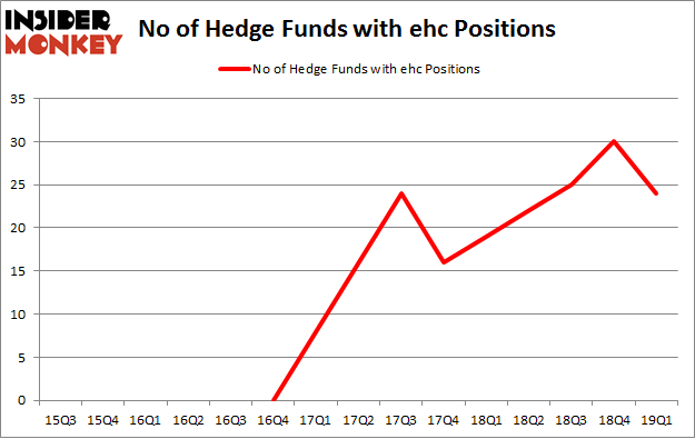 No of Hedge Funds with EHC Positions