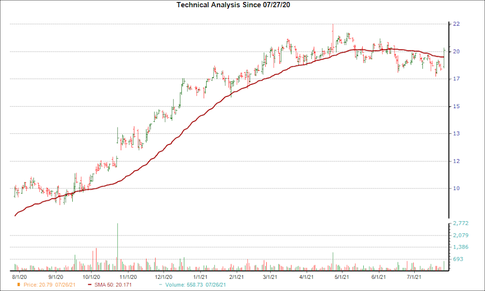 Moving Average Chart for MAT