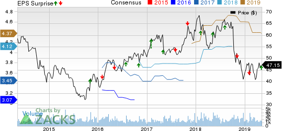 Cabot Corporation Price, Consensus and EPS Surprise
