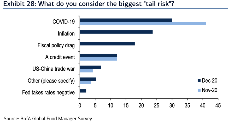 "Inflation is the second-most popular ""tail risk"" for markets as we head into 2021, according to Bank of America's latest Global Fund Manager Survey."