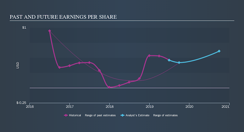 NasdaqCM:DLHC Past and Future Earnings, September 11th 2019