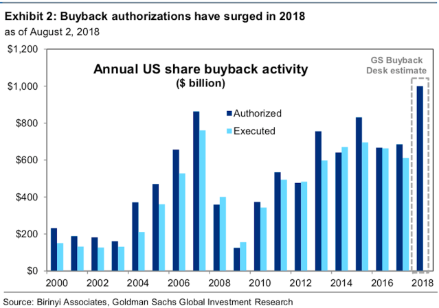 Goldman Sachs forecasts a historic year for share buybacks.