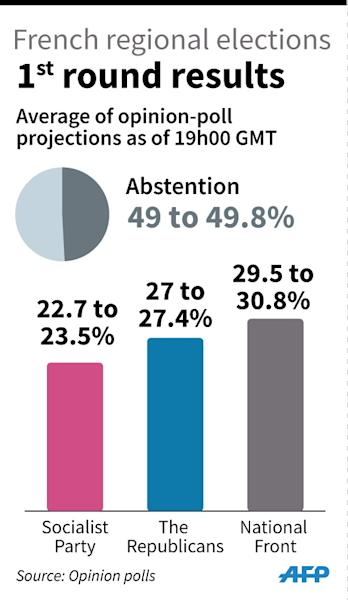 Estimates of the first round of French regional elections by political group (45x75 mm) (AFP Photo/Frédéric Hugon, Sophie Ramis)