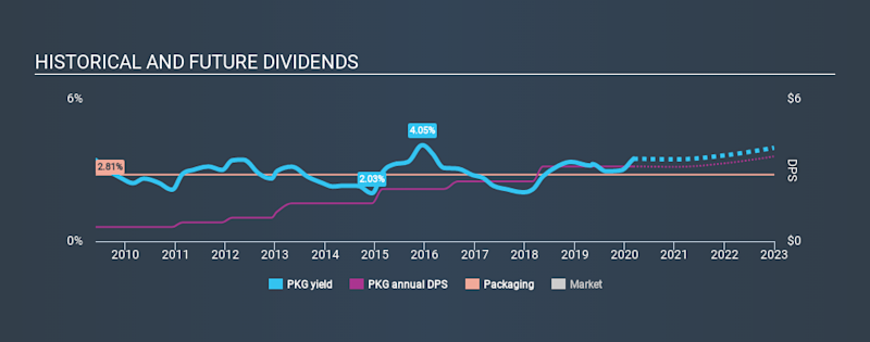 NYSE:PKG Historical Dividend Yield, March 7th 2020