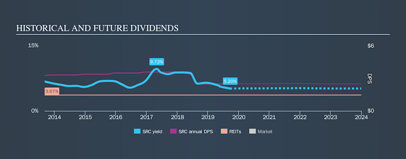 NYSE:SRC Historical Dividend Yield, September 22nd 2019