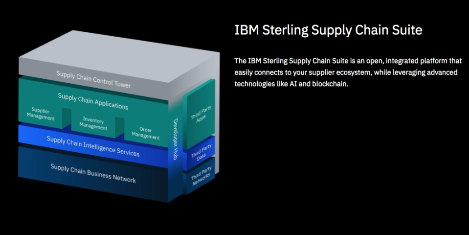Ibm Rolls Out Ai Powered Tech Suite To Make Supply Chain Smarter