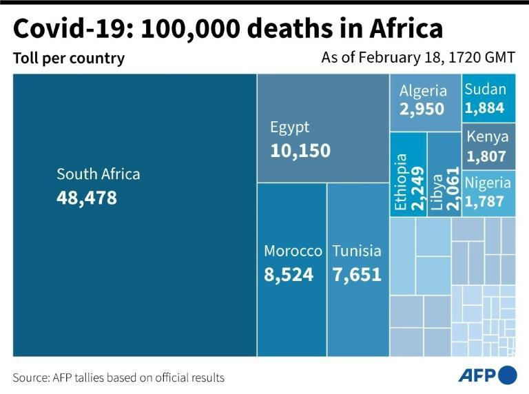 Covid-19: 100,000 deaths in Africa