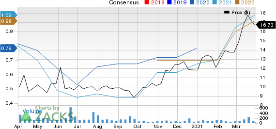 Howard Bancorp, Inc. Price and Consensus