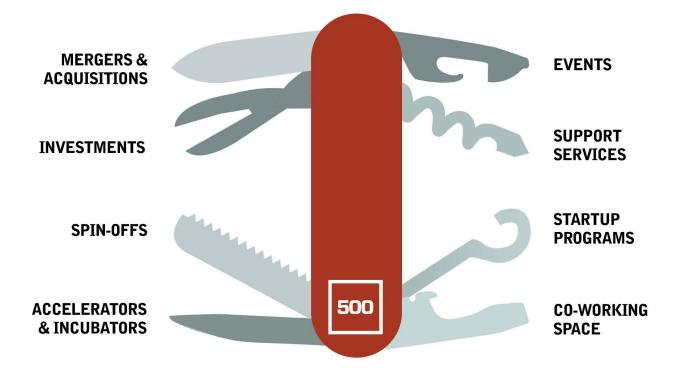 The Swiss Army Knife of Startup Engagement (CSE)