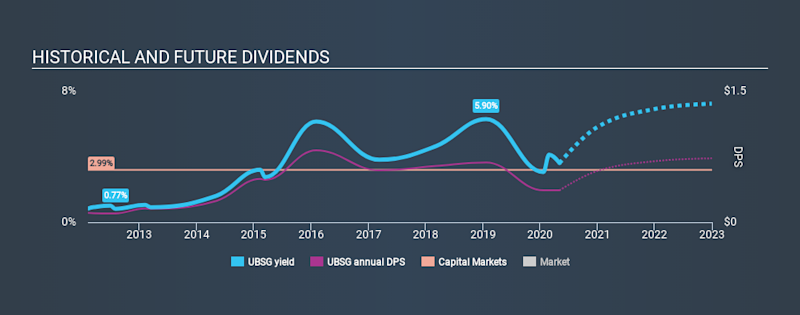 SWX:UBSG Historical Dividend Yield May 3rd 2020