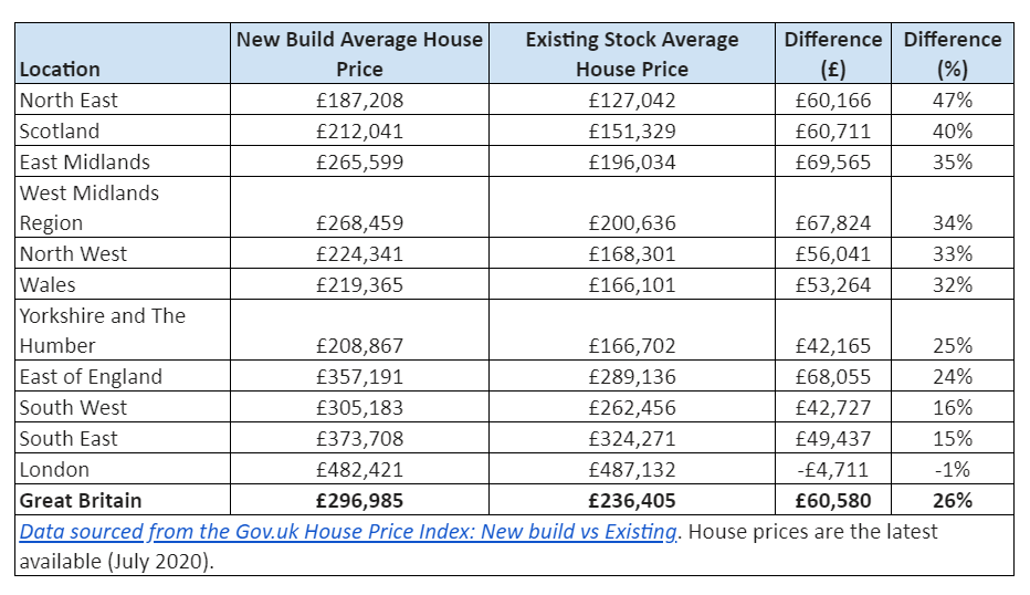 Potential homeowners looking to buy in the North East would receive the best investment where new build homes are concerned, the data showed