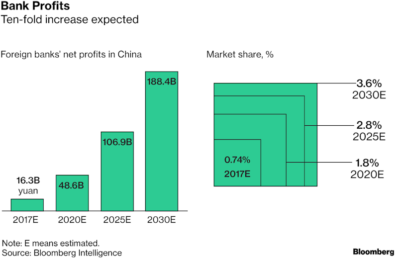 JPMorgan Brings 'Full Force' to China in Major Market Expansion