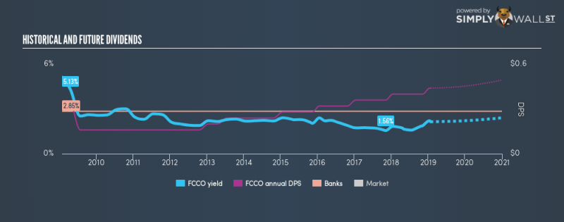 NASDAQCM:FCCO Historical Dividend Yield January 25th 19