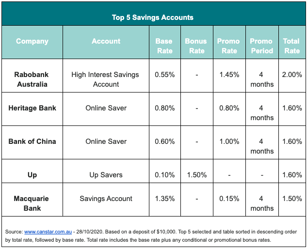 The best savings accounts on the market. Source: Canstar