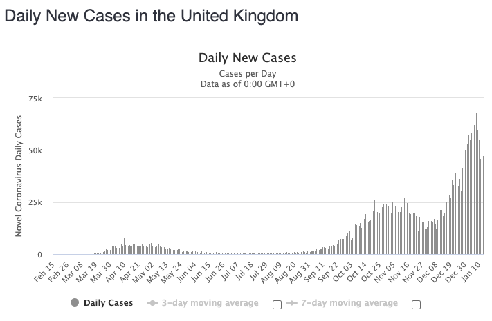 Virus cases have surged in recent weeks in the UK. Source: Worldometers