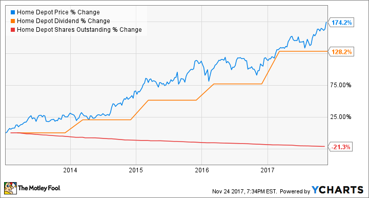 7 Key Takeaways From Home Depot\'s Earnings Call