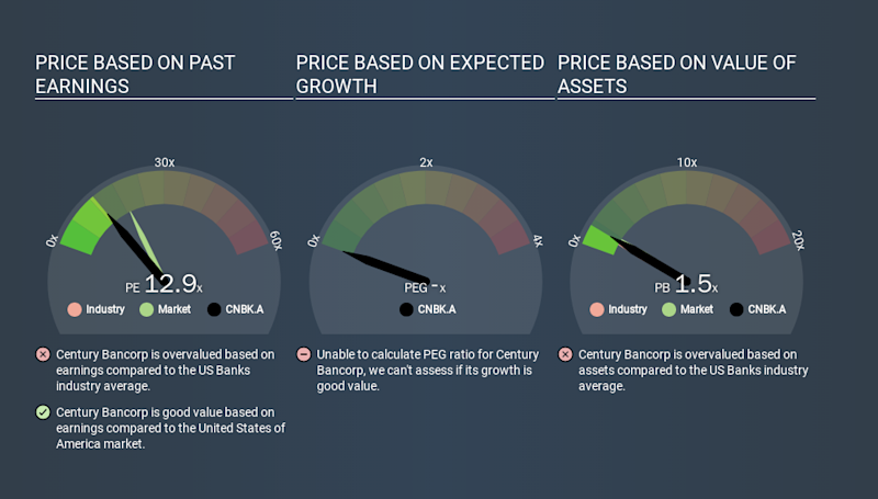 NasdaqGS:CNBK.A Price Estimation Relative to Market, January 15th 2020