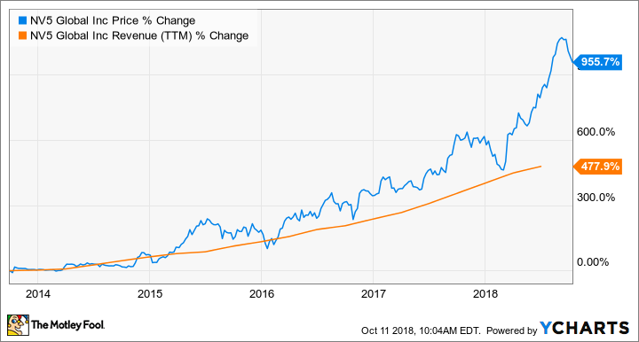 Don't Waste Your Money on Penny Stocks: These 3 Stocks Are ...