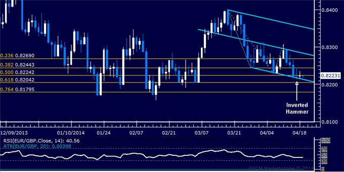 dailyclassics_eur-chf_body_Picture_8.png, EUR/GBP Technical Analysis: Trend Line in the Crosshairs