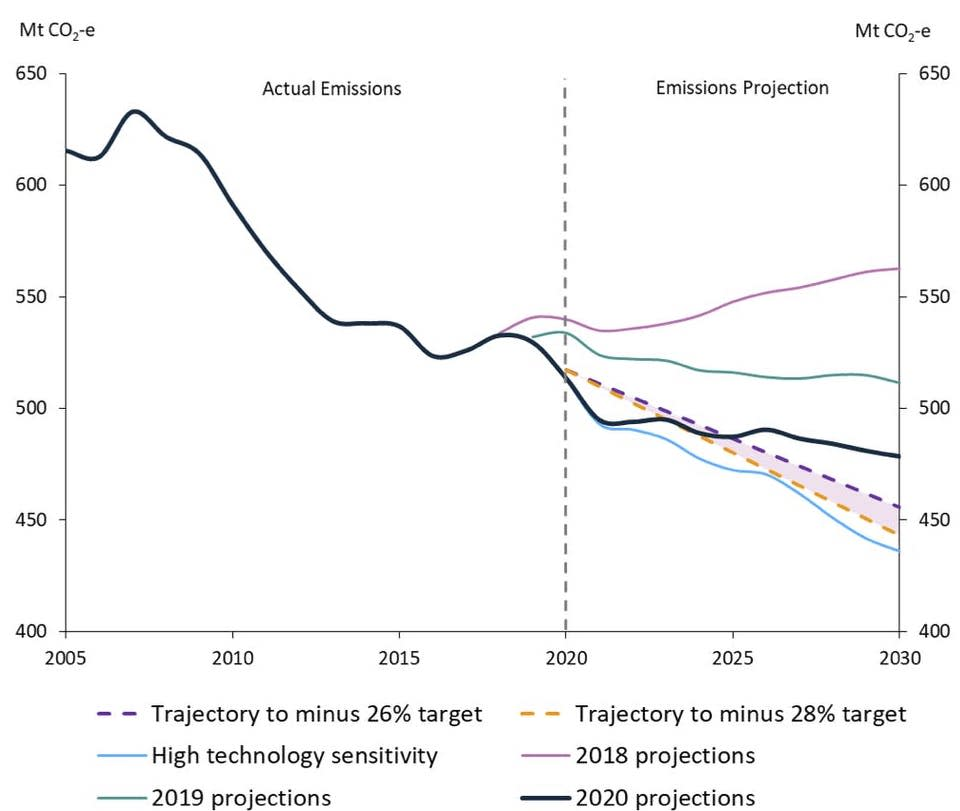 Australia's Emissions Projections, December 2020 show us missing 2030 targets. Source: Department of Industry, Science, Energy and Resources.