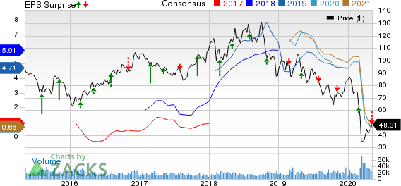 EOG Resources Inc Price, Consensus and EPS Surprise