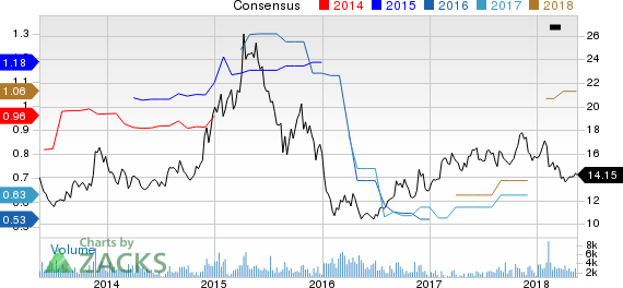 China Life Insurance Company Limited Price and Consensus