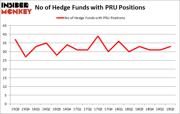 No of Hedge Funds with PRU Positions