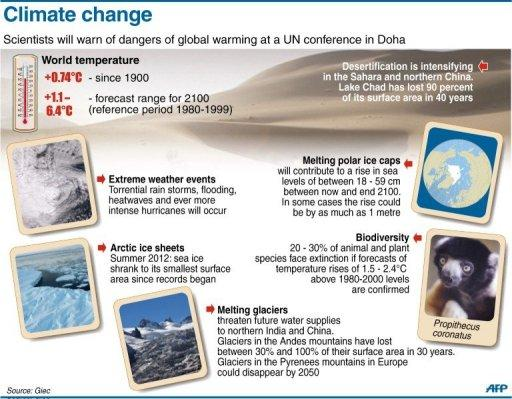 Graphic showing the consequences of global warming in the next decades