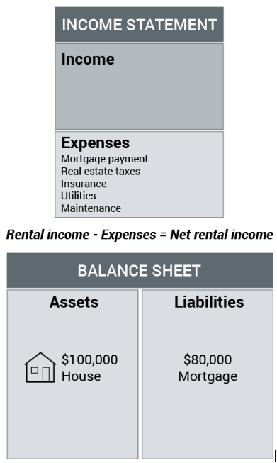 Understanding income statements and balance sheets | SingSaver