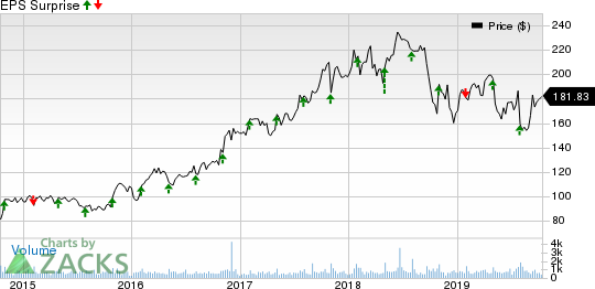 Littelfuse, Inc. Price and EPS Surprise