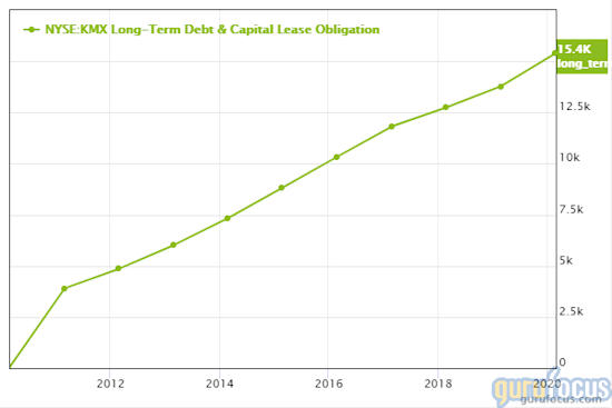 GuruFocus CarMax long-term debt chart