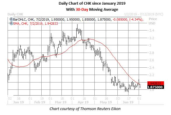 chk daily stock price chart july 2