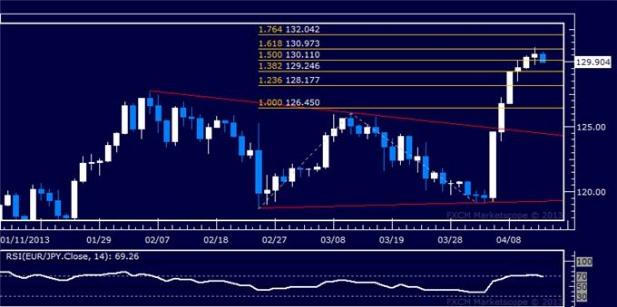 Forex_EURJPY_Technical_Analysis_04.12.2013_body_Picture_5.png, EUR/JPY Technical Analysis 04.12.2013