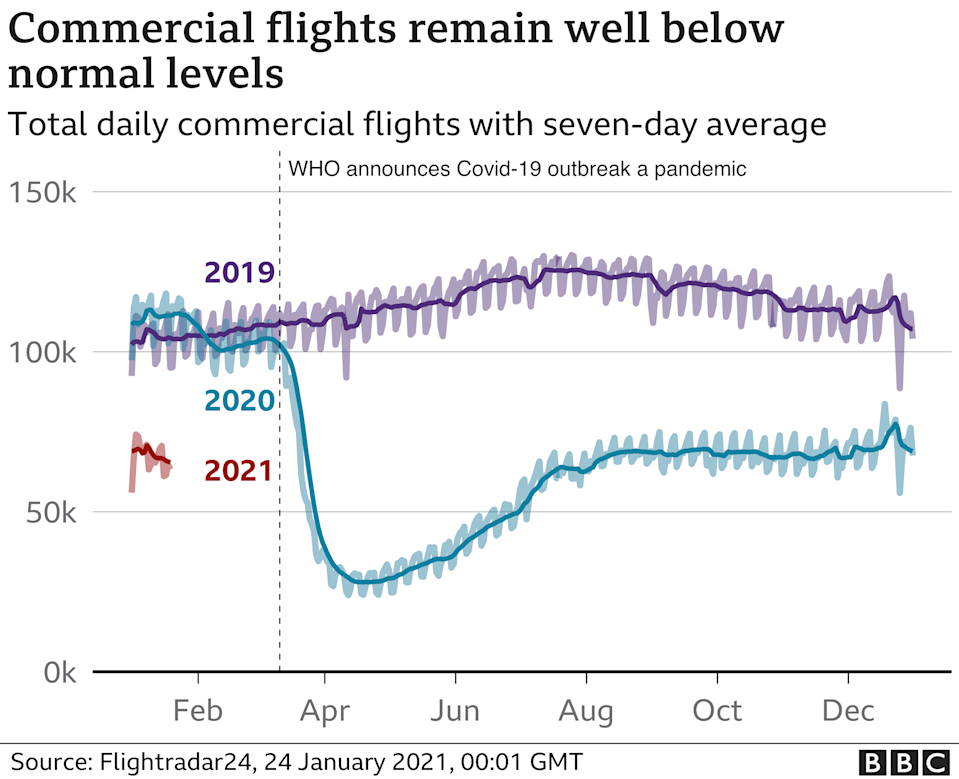 Commercial flights - Jan 2021