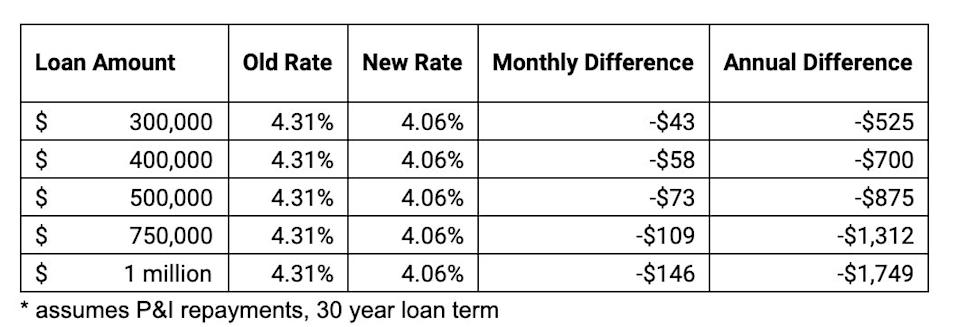 Impact of the 0.25% rate cut on average home loan rates. Source: RateCity