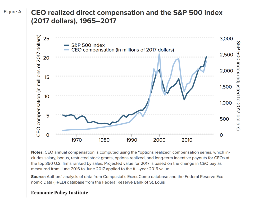 Source: EPI. Average CEO compensation reached a peak in 2000 at the height of the late 1990s stock bubble where business leaders made nearly 344 times more than the typical worker.
