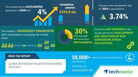 Global Rotorcraft Blade System Market 2019-2023 | Growing Adoption of Health Monitoring Systems to Boost Growth | Technavio