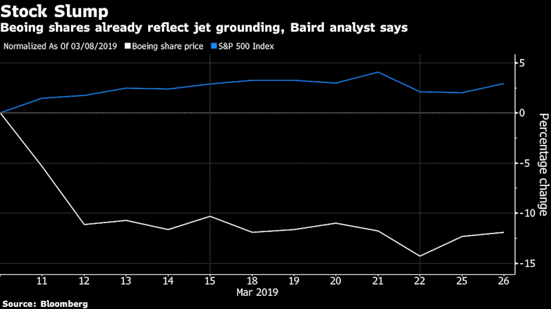 Buy Boeing Shares as Risks Are Already Priced In, Baird Says